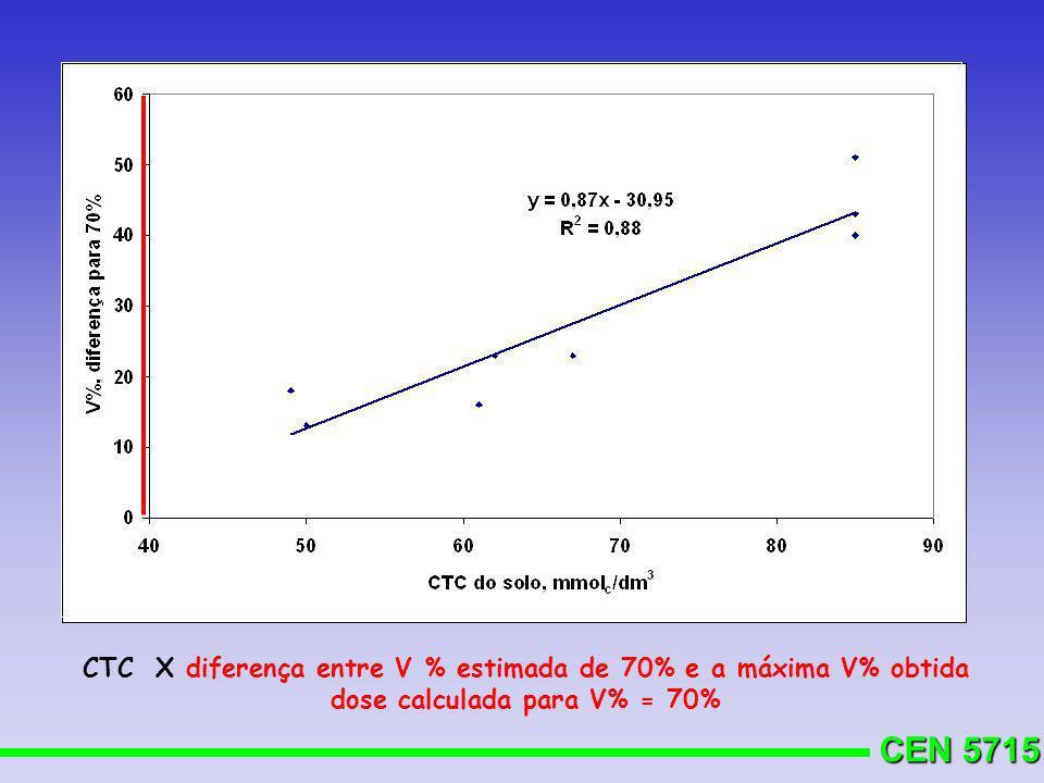 CTC X diferença entre V % estimada de 70% e a máxima V% obtida