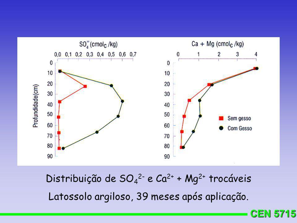 Distribuição de SO42- e Ca2+ + Mg2+ trocáveis
