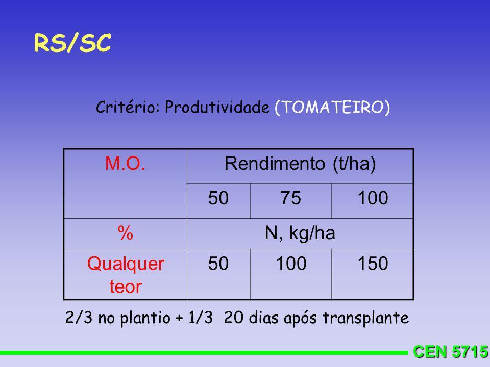 RS/SC M.O. Rendimento (t/ha) 50 75 100 % N, kg/ha Qualquer teor 150
