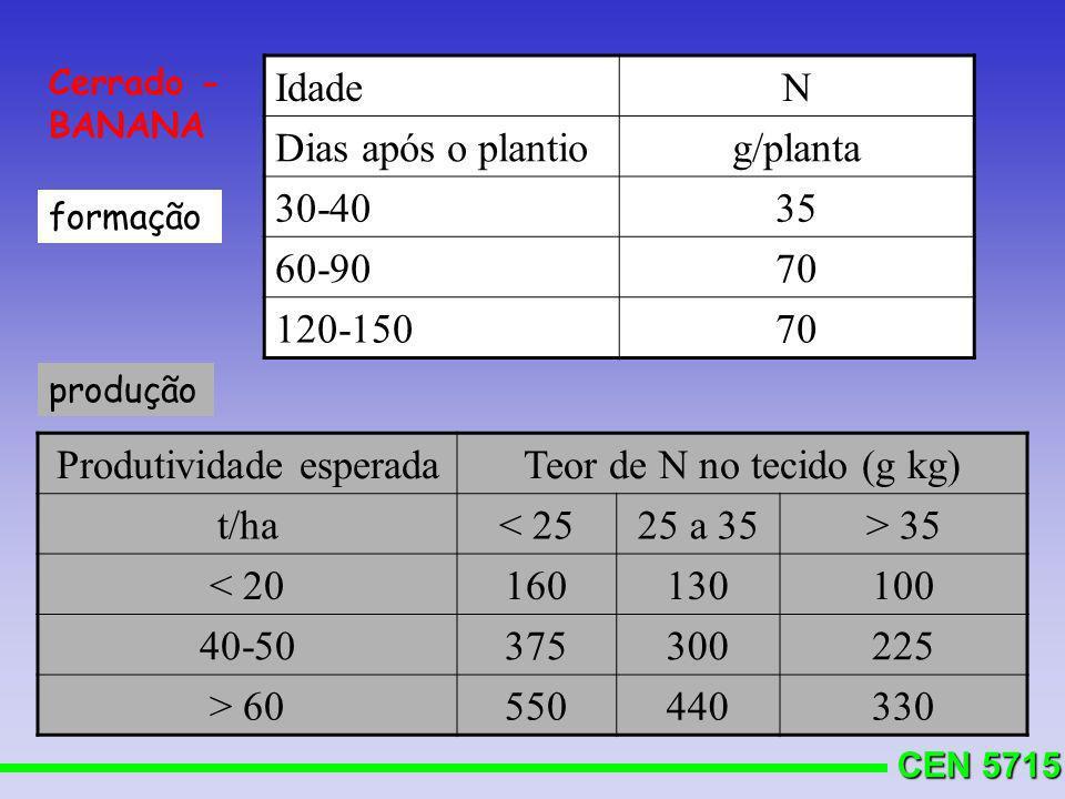 Produtividade esperada Teor de N no tecido (g kg) t/ha < 25 25 a 35