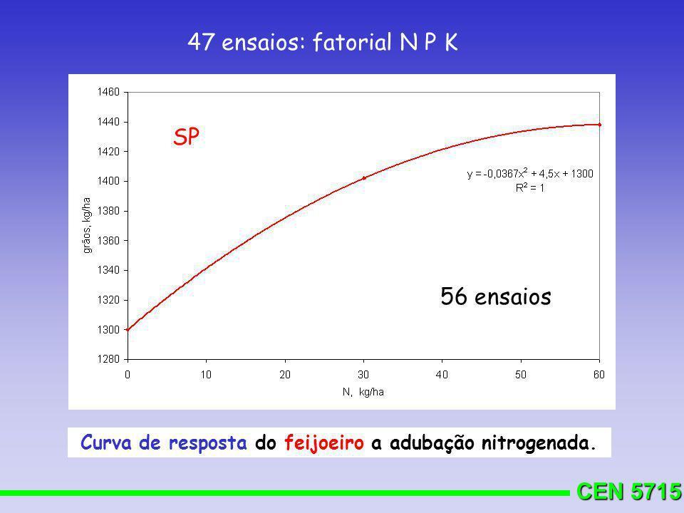 Curva de resposta do feijoeiro a adubação nitrogenada.