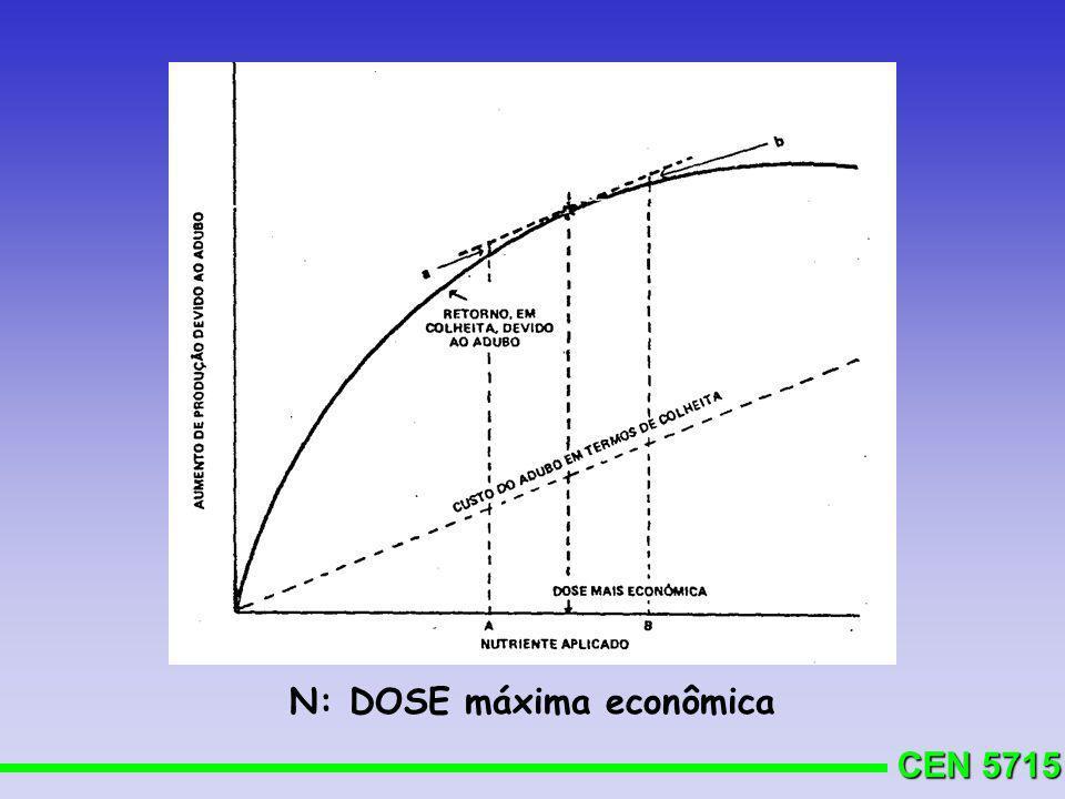 N: DOSE máxima econômica