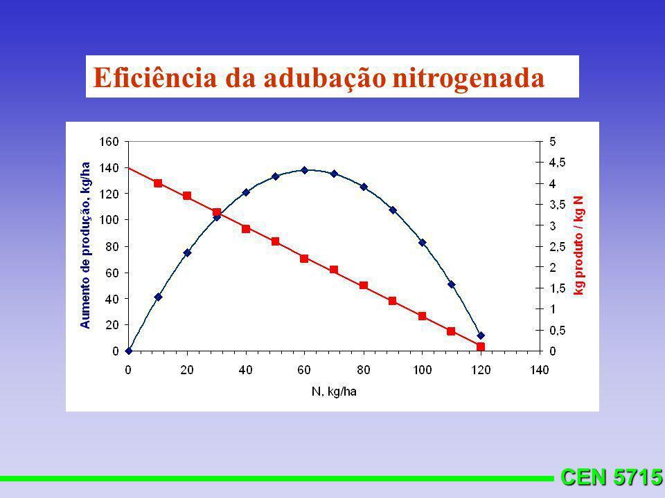 Eficiência da adubação nitrogenada