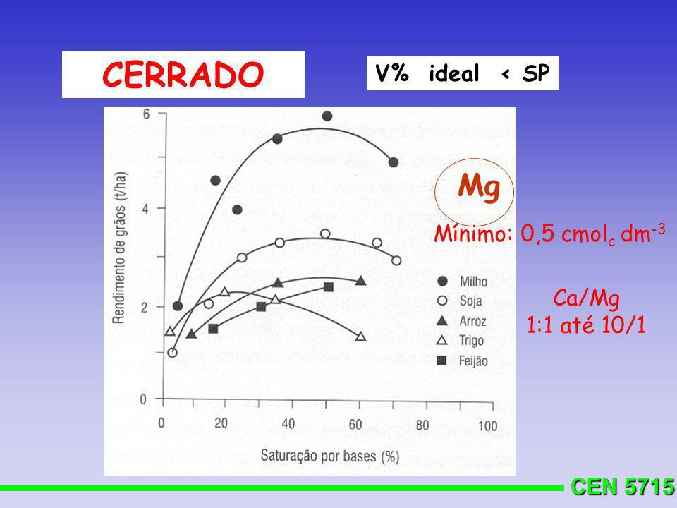 CERRADO V% ideal < SP Mg Mínimo: 0,5 cmolc dm-3 Ca/Mg 1:1 até 10/1