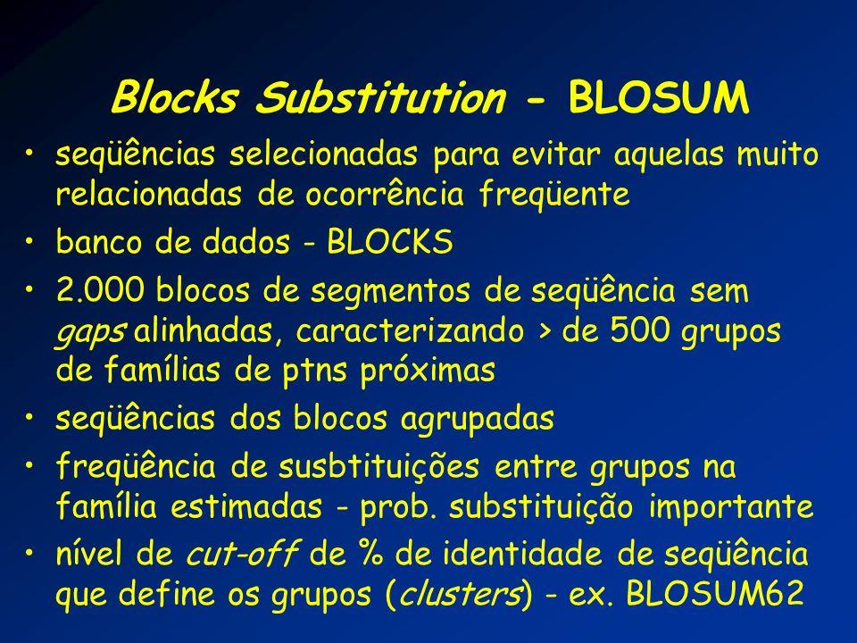 Blocks Substitution - BLOSUM