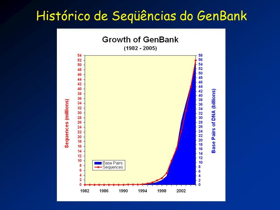 Histórico de Seqüências do GenBank