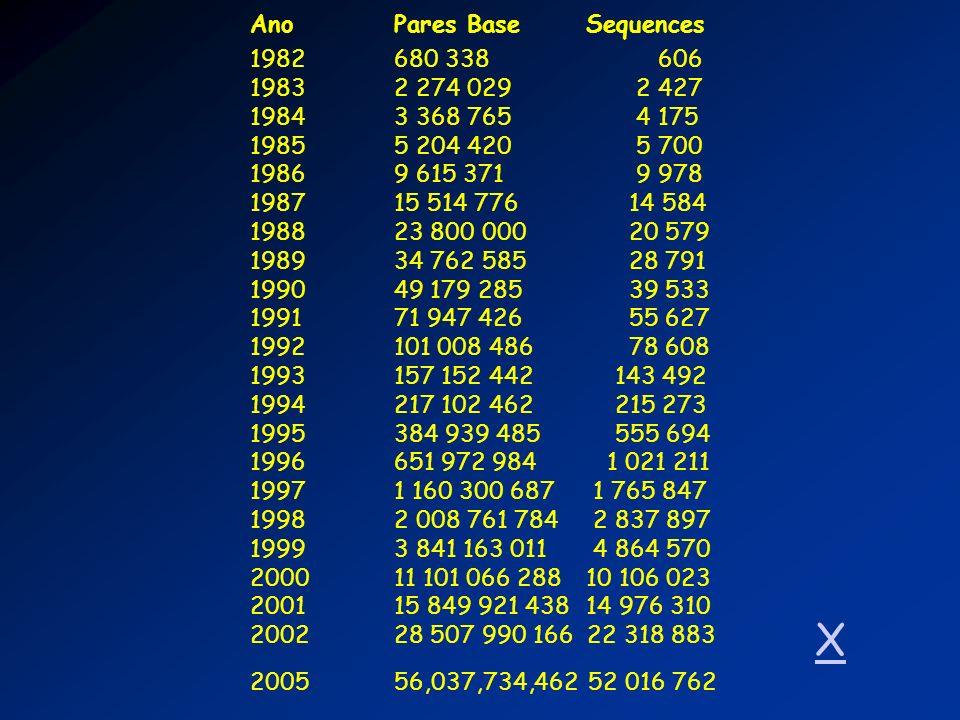 X Ano Pares Base Sequences