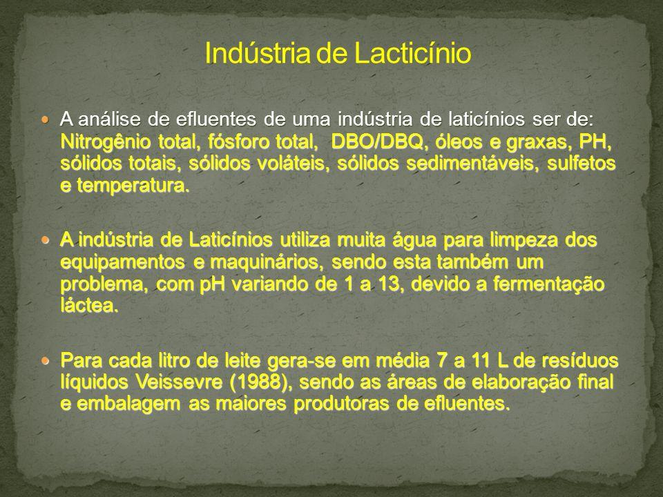Indústria de Lacticínio