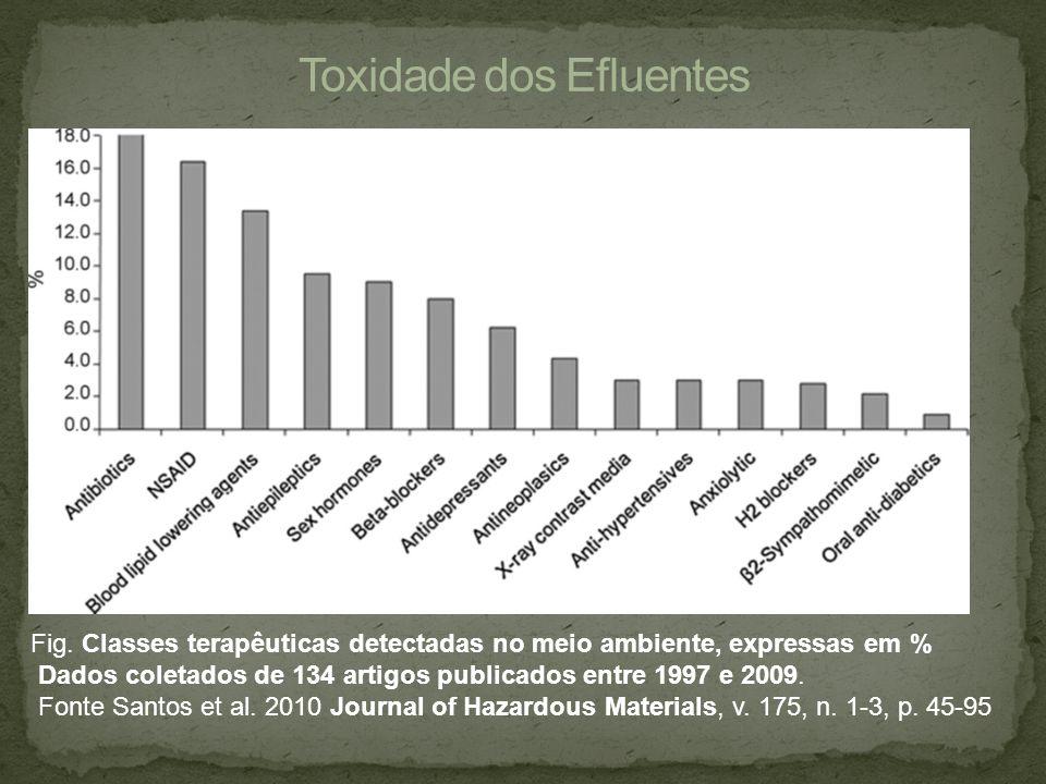 Toxidade dos Efluentes