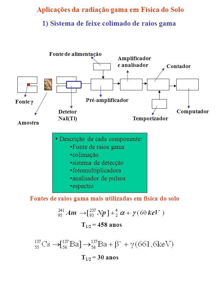 1) Sistema de feixe colimado de raios gama