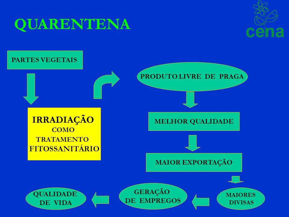 QUARENTENA IRRADIAÇÃO FITOSSANITÁRIO PARTES VEGETAIS