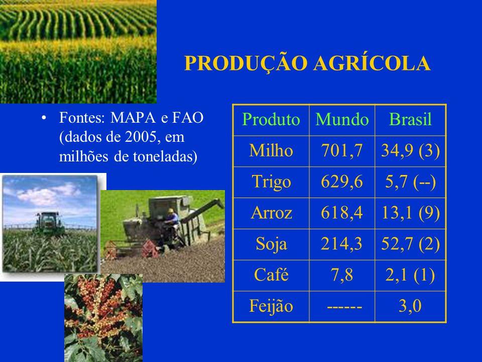 PRODUÇÃO AGRÍCOLA Produto Mundo Brasil Milho 701,7 34,9 (3) Trigo