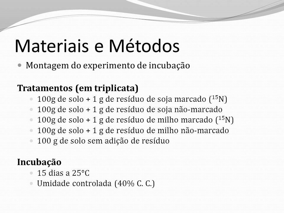 Materiais e Métodos Montagem do experimento de incubação