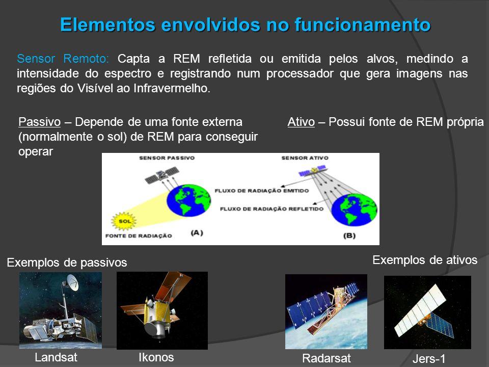 Elementos envolvidos no funcionamento