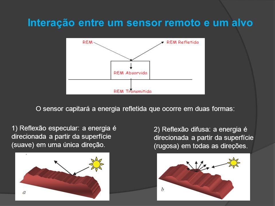 Interação entre um sensor remoto e um alvo