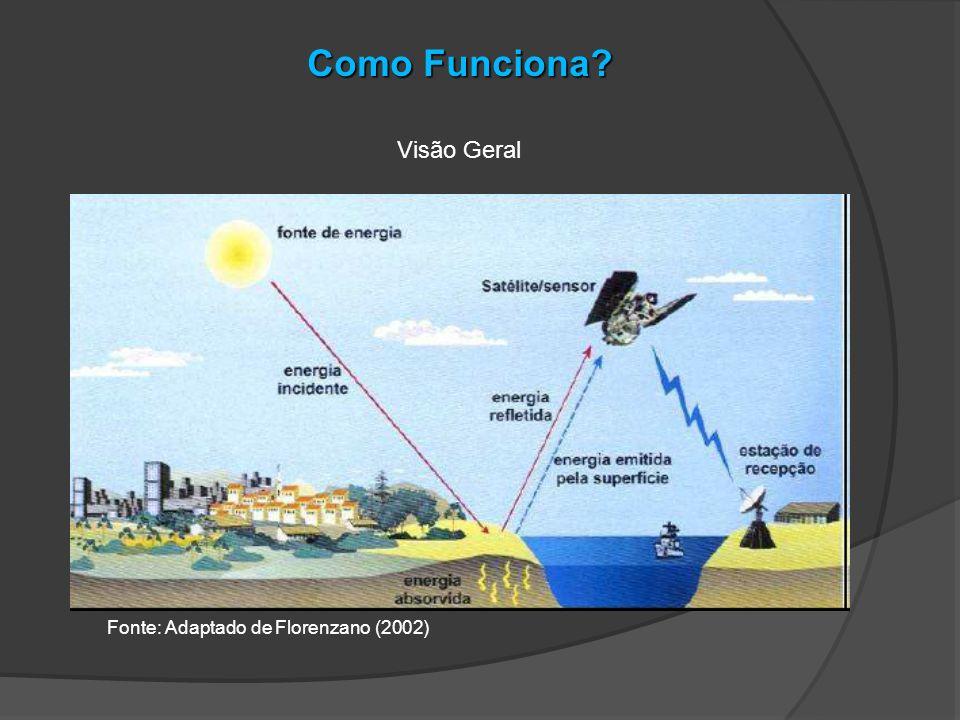 Como Funciona Visão Geral Fonte: Adaptado de Florenzano (2002)