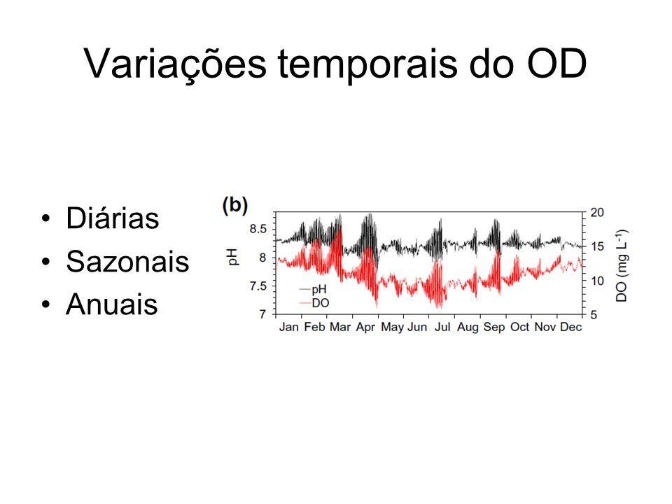 Variações temporais do OD