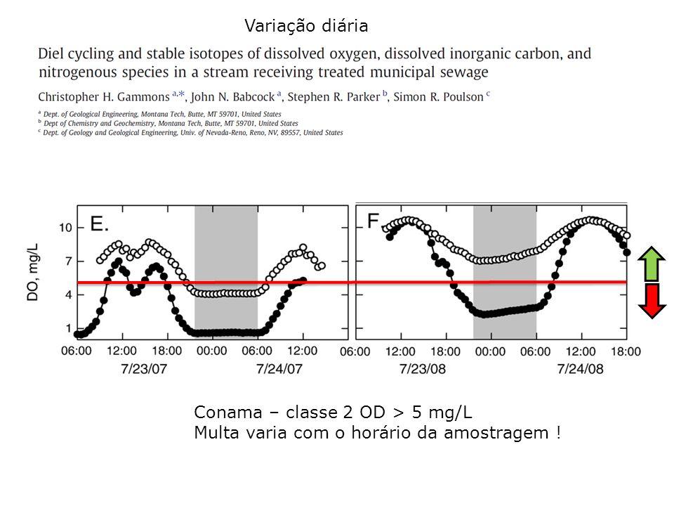 Conama – classe 2 OD > 5 mg/L