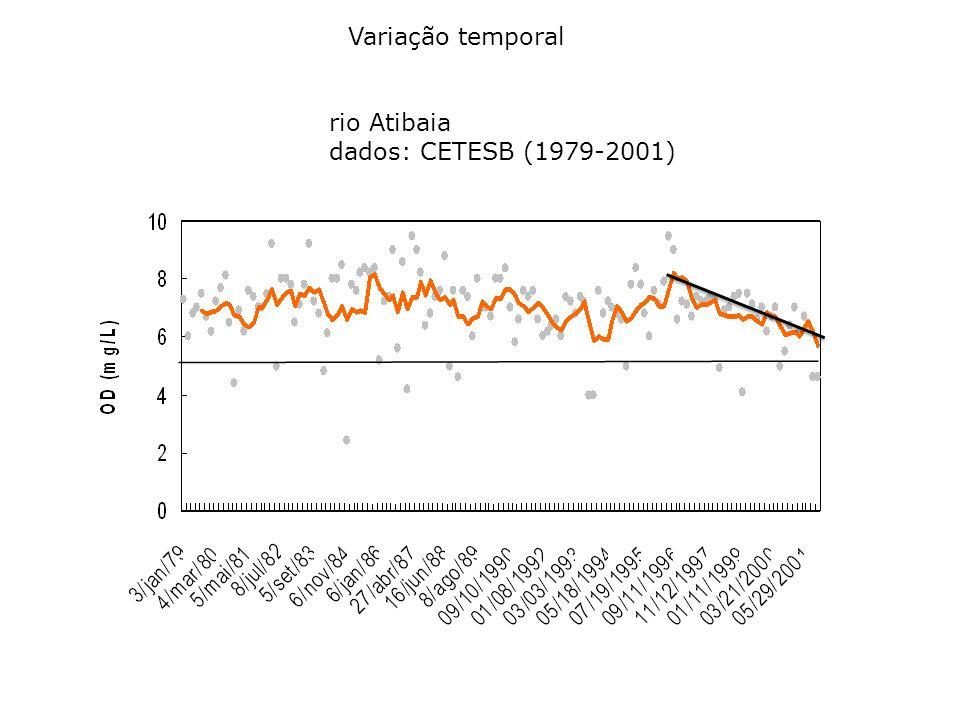 Variação temporal rio Atibaia dados: CETESB (1979-2001)