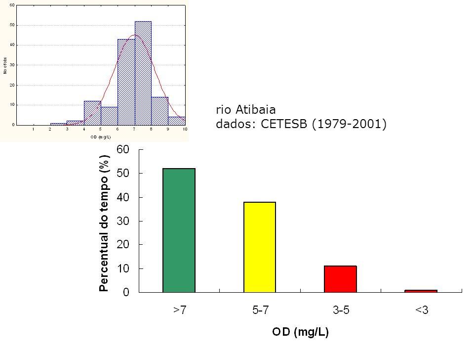 rio Atibaia dados: CETESB (1979-2001)