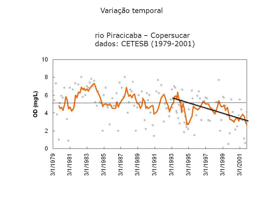 rio Piracicaba – Copersucar dados: CETESB (1979-2001)