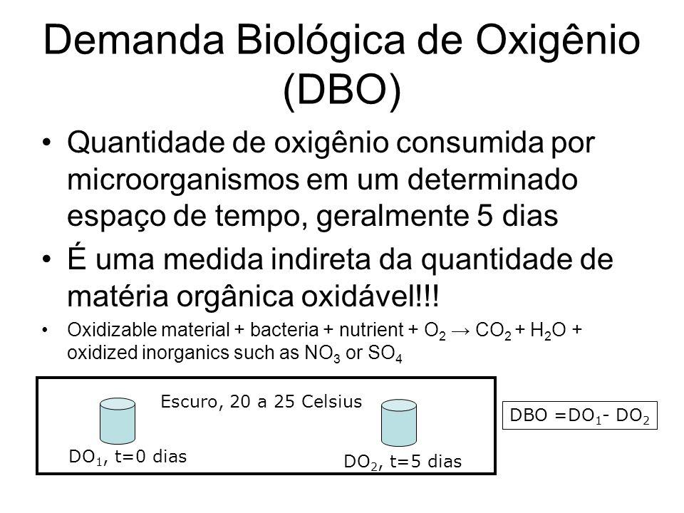 Demanda Biológica de Oxigênio (DBO)