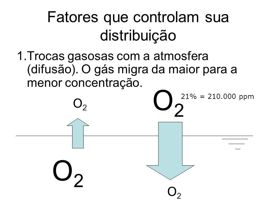 Fatores que controlam sua distribuição