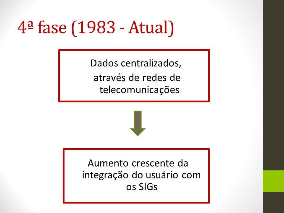 4ª fase (1983 - Atual) Dados centralizados, através de redes de telecomunicações Aumento crescente da integração do usuário com os SIGs.