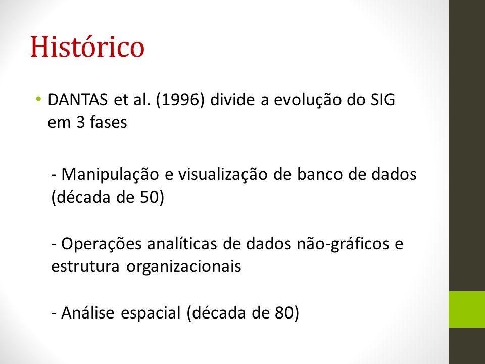 Histórico DANTAS et al. (1996) divide a evolução do SIG em 3 fases