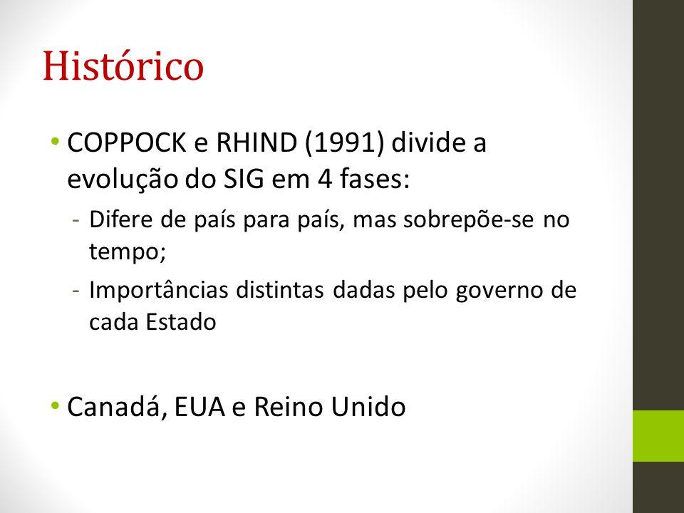 Histórico COPPOCK e RHIND (1991) divide a evolução do SIG em 4 fases: