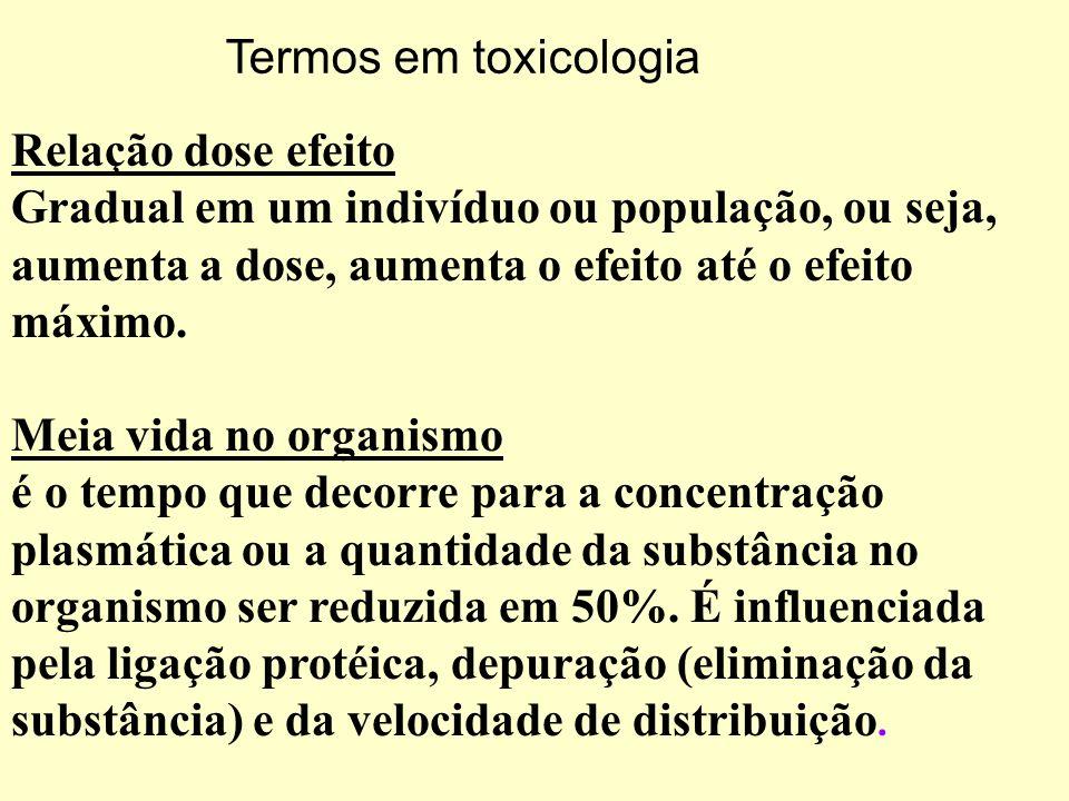 Termos em toxicologia Relação dose efeito. Gradual em um indivíduo ou população, ou seja, aumenta a dose, aumenta o efeito até o efeito máximo.