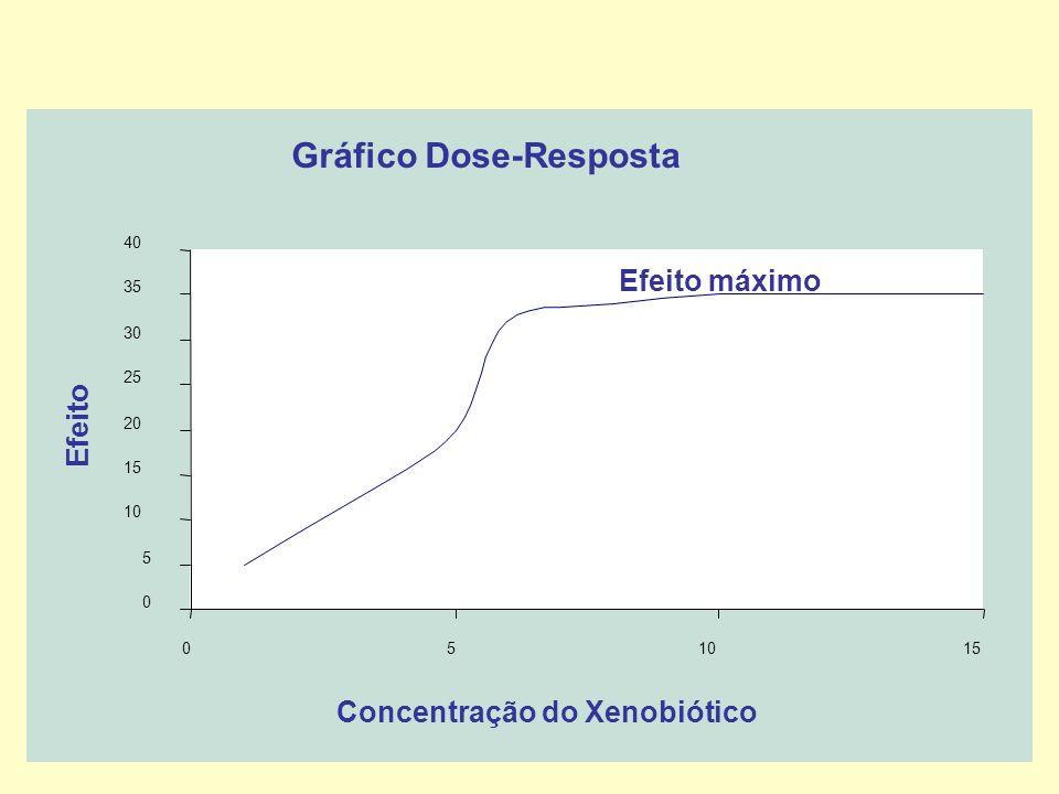 Gráfico Dose-Resposta