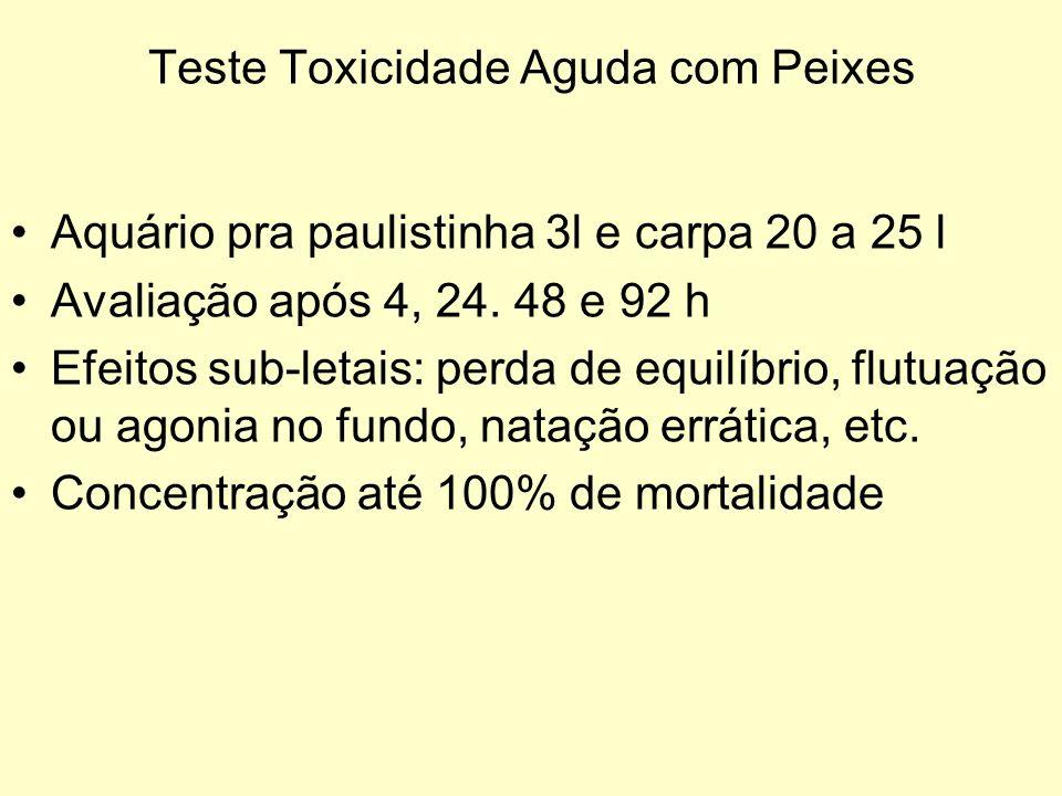 Teste Toxicidade Aguda com Peixes