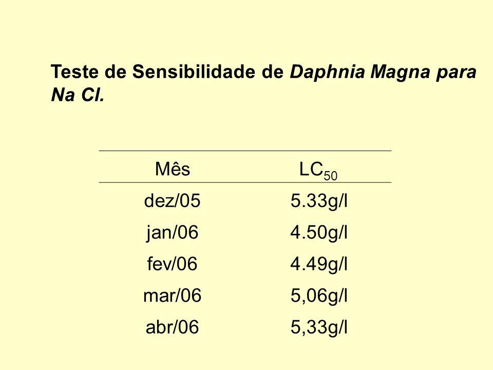 Teste de Sensibilidade de Daphnia Magna para