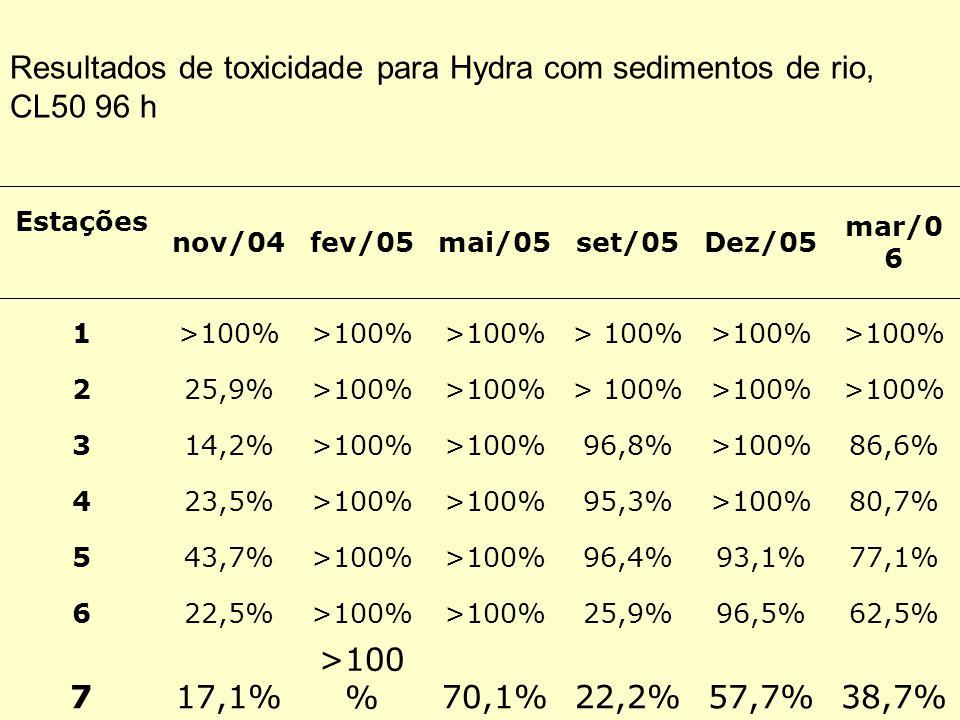 Resultados de toxicidade para Hydra com sedimentos de rio, CL50 96 h