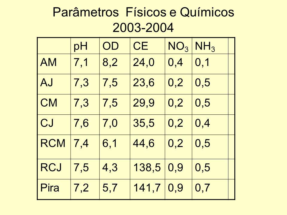 Parâmetros Físicos e Químicos 2003-2004