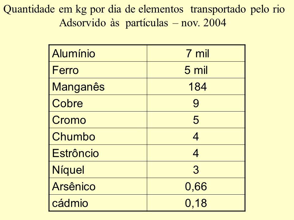 Quantidade em kg por dia de elementos transportado pelo rio