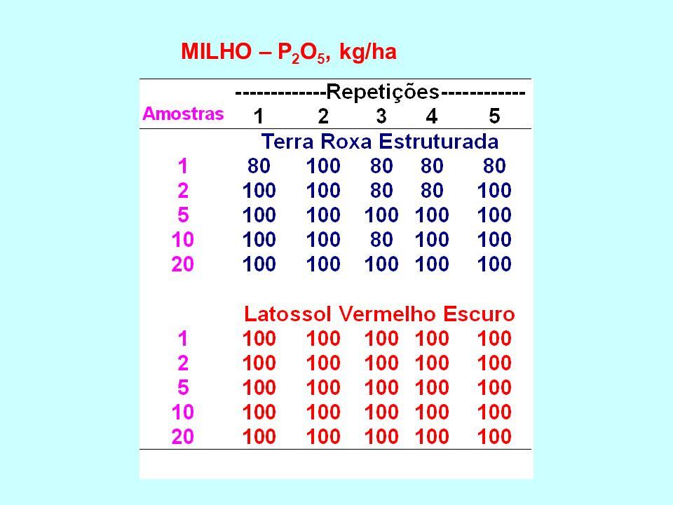 MILHO – P2O5, kg/ha