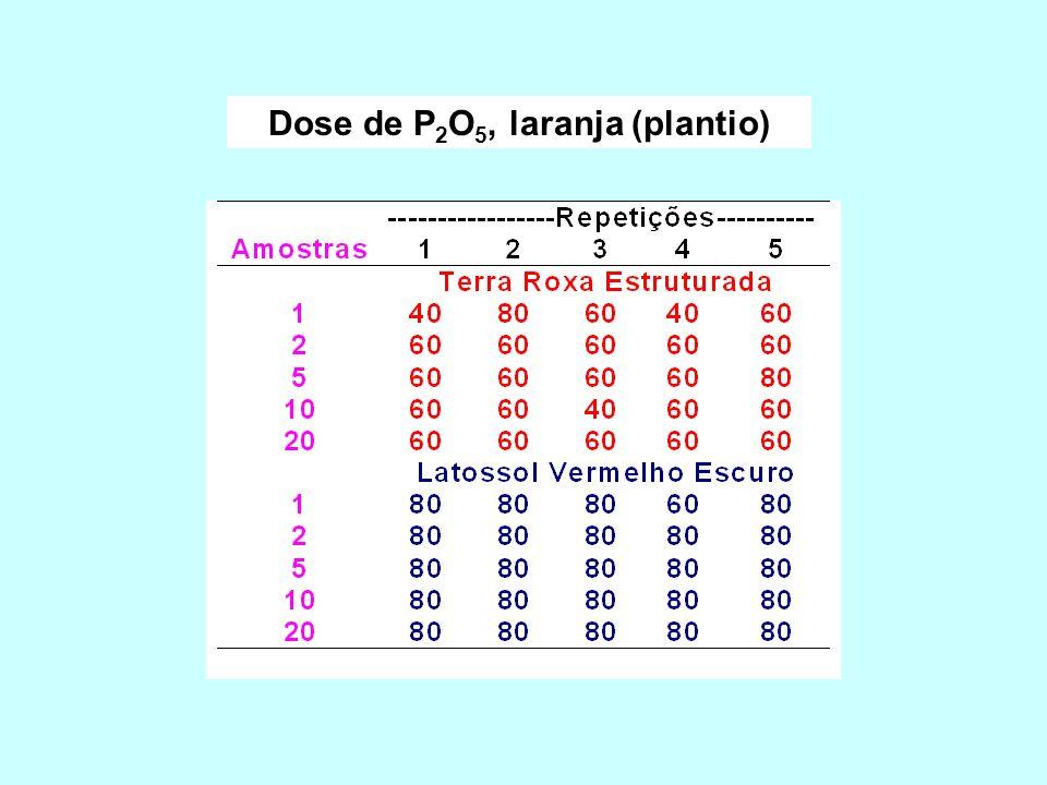 Dose de P2O5, laranja (plantio)