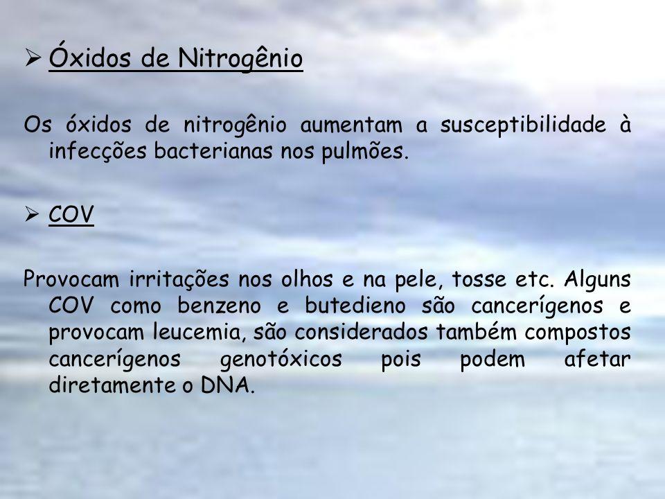 Óxidos de NitrogênioOs óxidos de nitrogênio aumentam a susceptibilidade à infecções bacterianas nos pulmões.