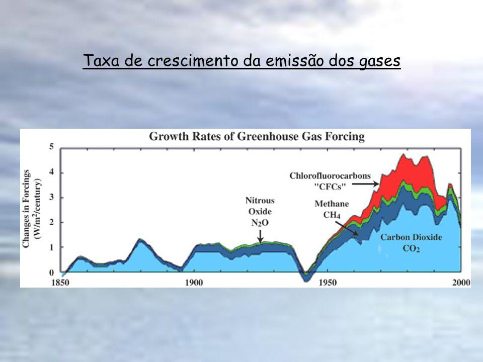 Taxa de crescimento da emissão dos gases