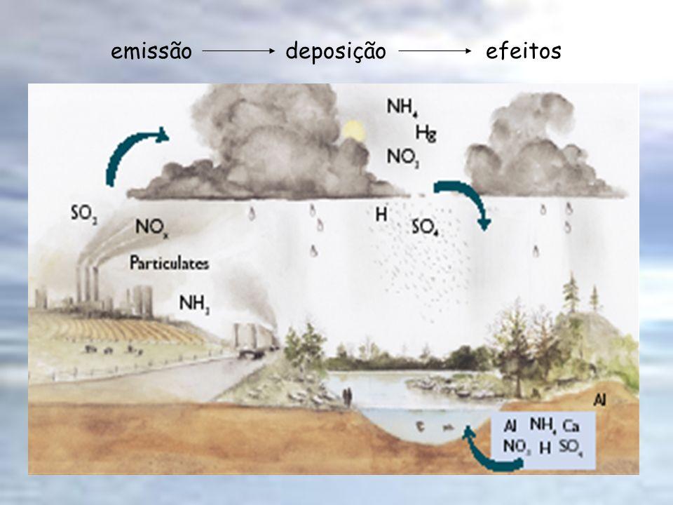 emissão deposição efeitos