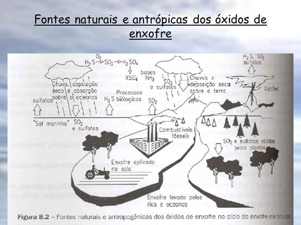 Fontes naturais e antrópicas dos óxidos de enxofre
