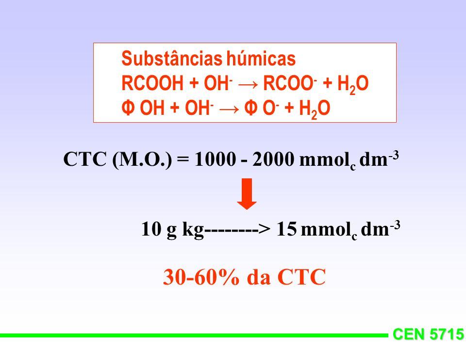 30-60% da CTC Substâncias húmicas RCOOH + OH- → RCOO- + H2O