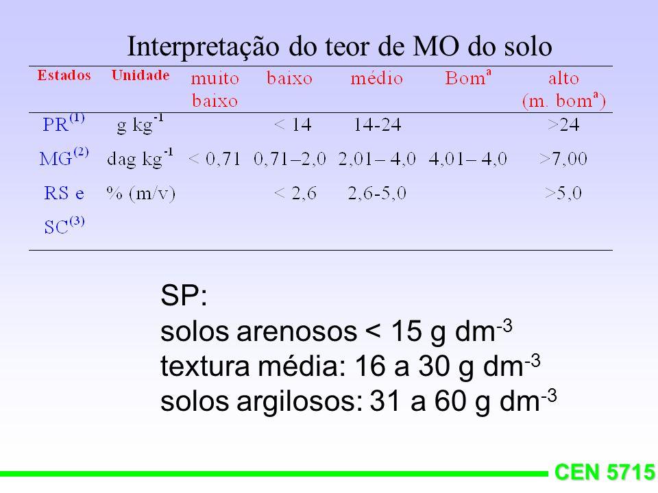 Interpretação do teor de MO do solo