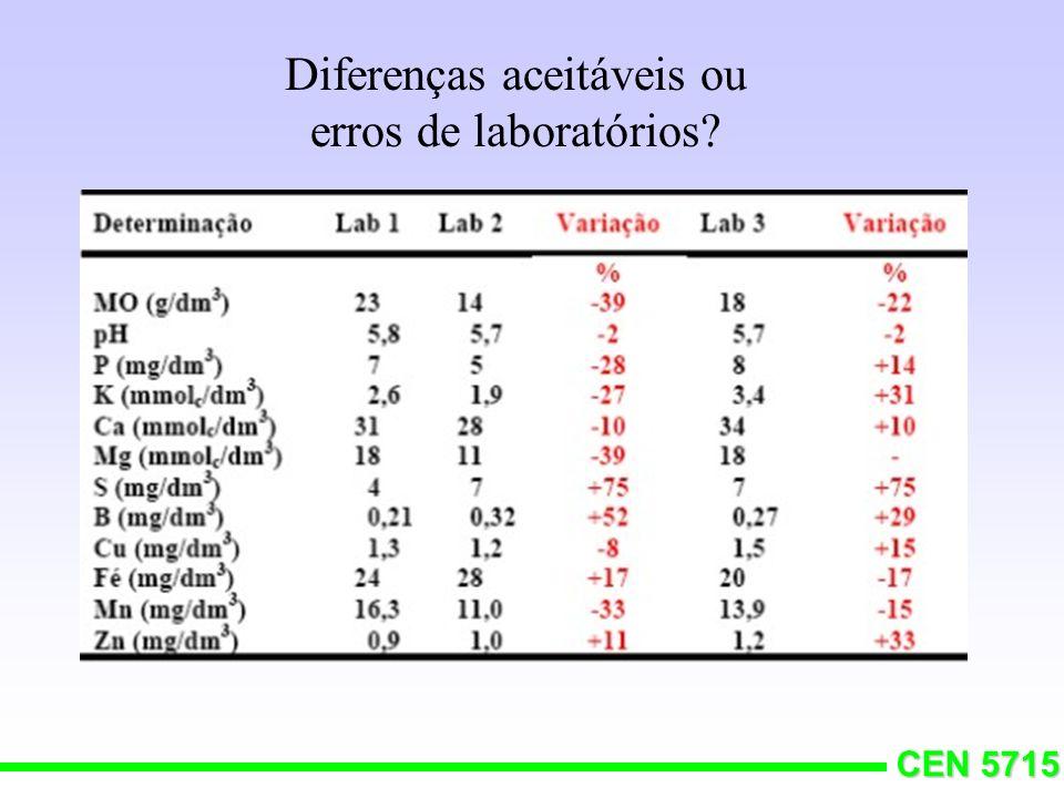 Diferenças aceitáveis ou erros de laboratórios