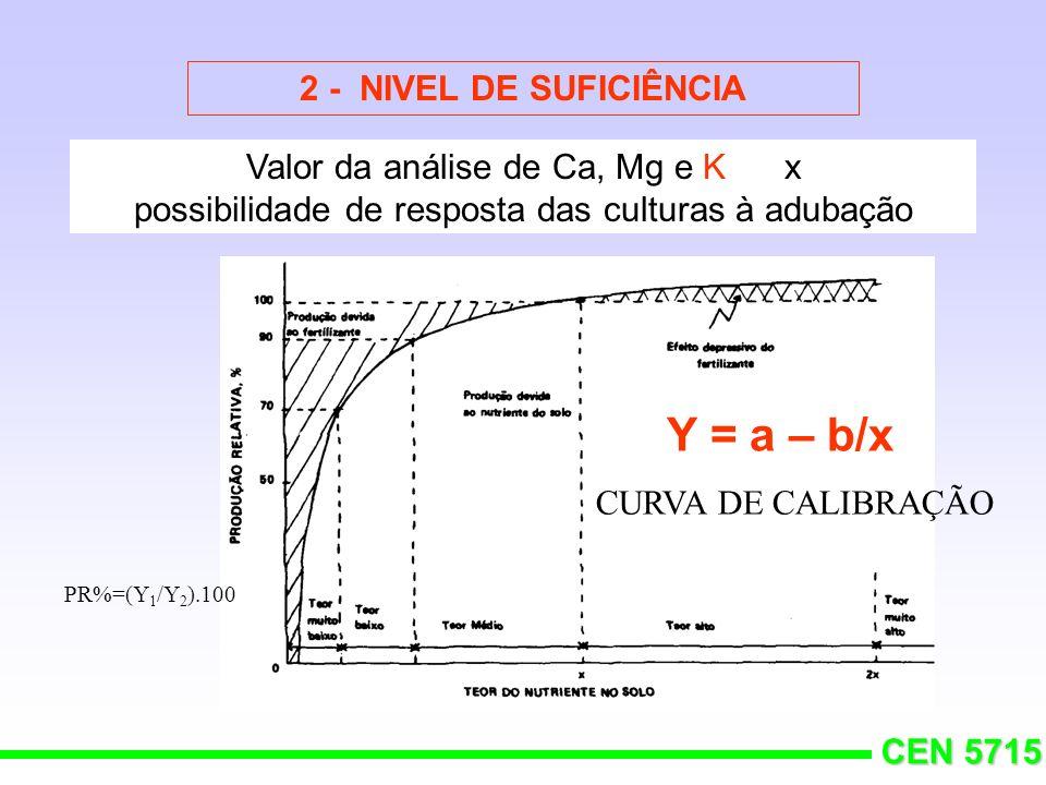 Y = a – b/x 2 - NIVEL DE SUFICIÊNCIA Valor da análise de Ca, Mg e K x