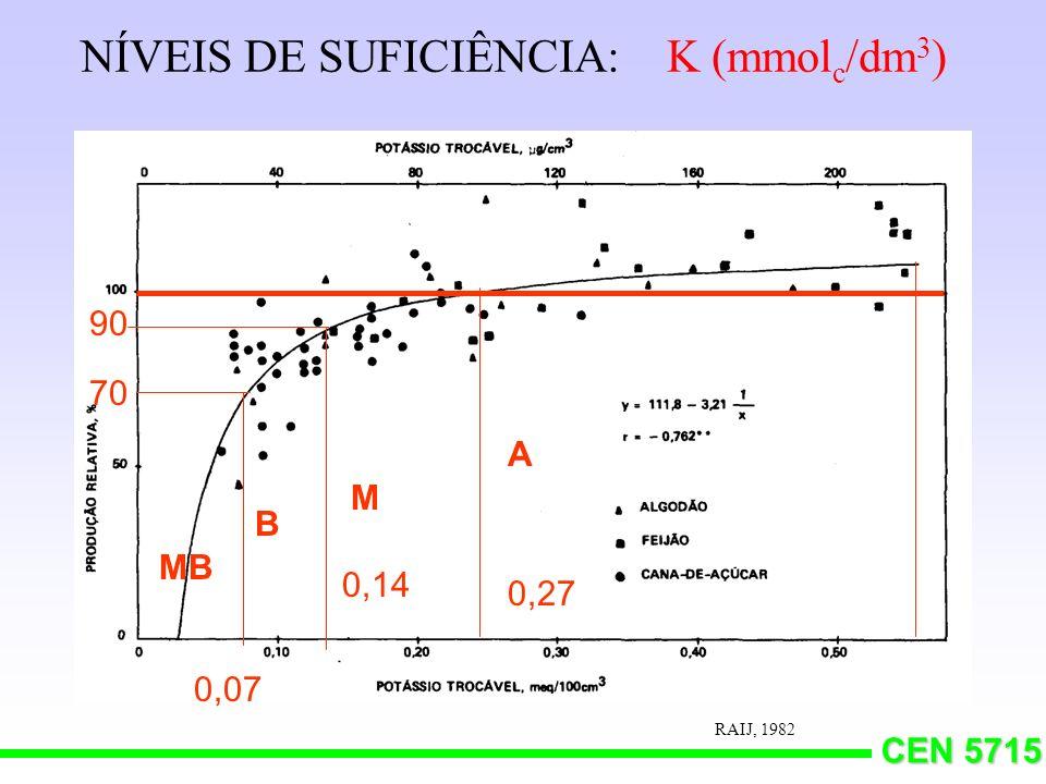 NÍVEIS DE SUFICIÊNCIA: K (mmolc/dm3)