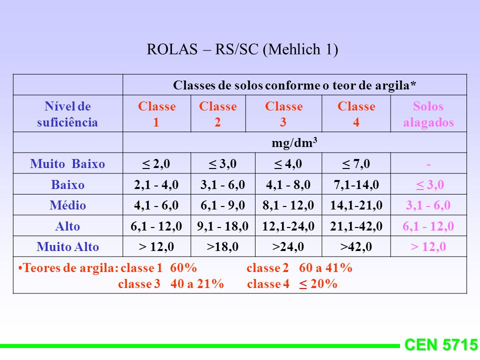 Classes de solos conforme o teor de argila*