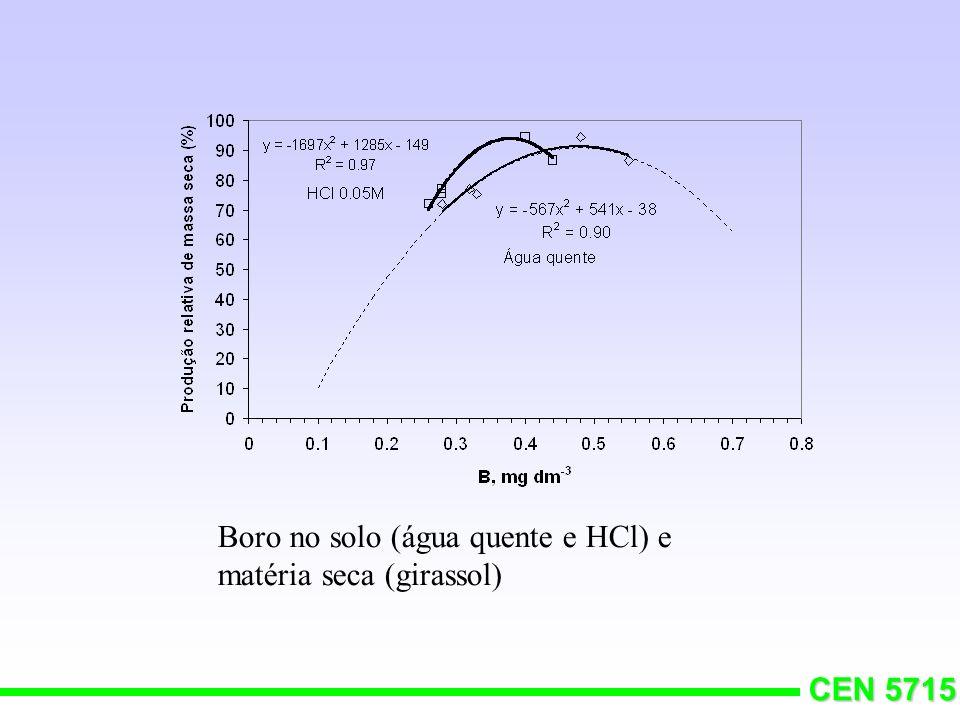 Boro no solo (água quente e HCl) e matéria seca (girassol)